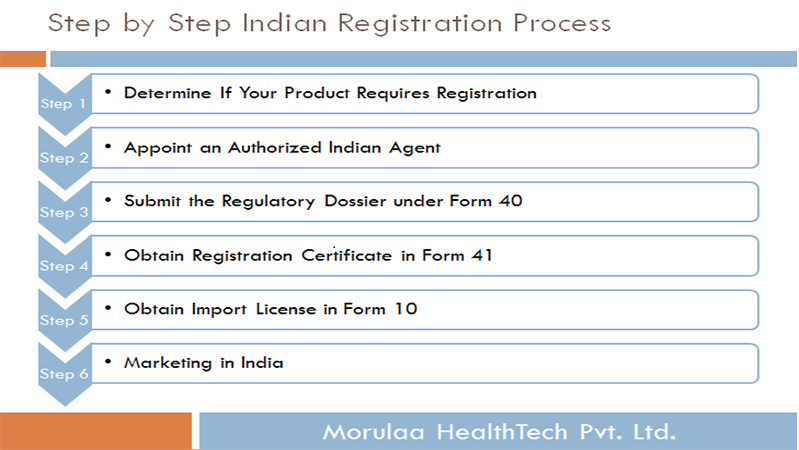 Step by Step: Registration Process of Medical Devices in India